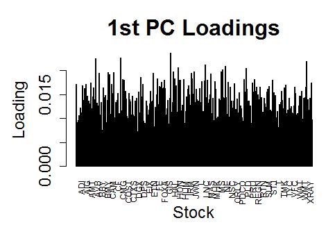 SP500_1stPC_Loadings