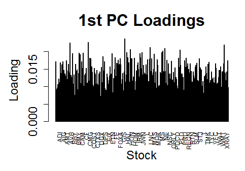 SP500_1stPC_Loadings