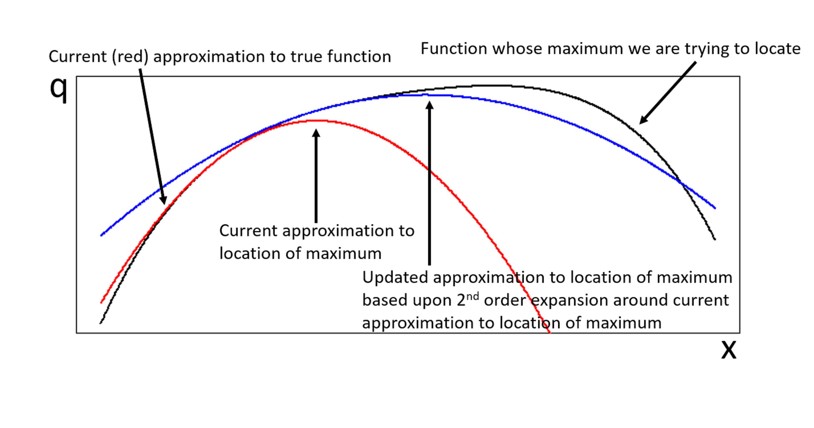 NewtonRaphsonSchematic